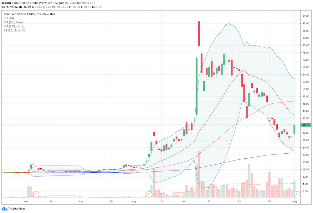 Nikola (NKLA) finally showed some signs of life a day again with a 22% pre-earnings pop after two months of persistent selling.