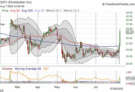 ShotSpotter (SSTI) soared 28.3% post-earnings.