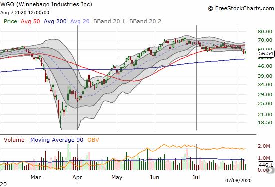 Winnebago Industries (WGO) peaked after earnings and recently confirmed a 50DMA breakdown.