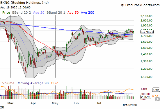 Booking Holdings (BKNG) gained 1.5% as it continues to cling to another 200DMA breakout.