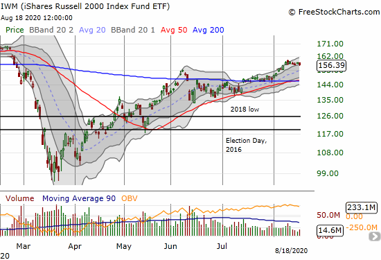The iShares Russell 2000 Index Fund ETF (IWM) is struggling again after losing 0.9% and losing breakout momentum.