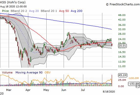 Kohl's Corp (KSS) lost 14.7% post-earnings.