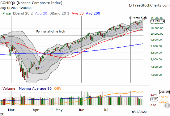 The NASDAQ (COMPQX) gained 0.7% to yet another all-time high.