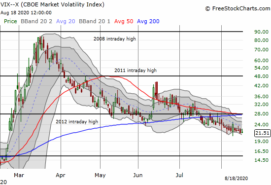 The volatility index (VIX) gained 0.8% as it continues to wander.