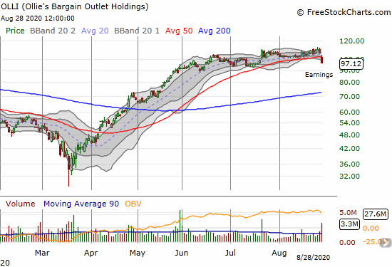 Ollies Bargain Outlet Holdings (OLLI) lost 9.2% post-earnings and broke down below its 50DMA.