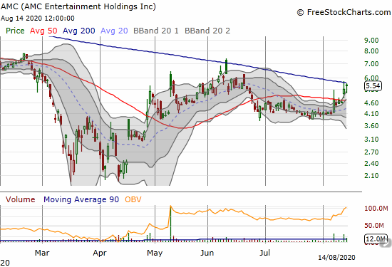 AMC Entertainment Holdings (AMC) rallied back to downtrending 200DMA resistance.