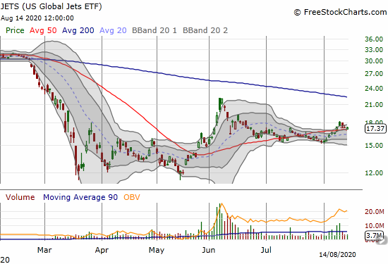 US Global Jets ETF (JETS) is holding onto a minor 50DMA breakout.
