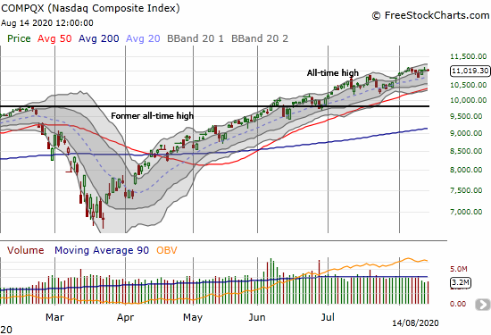 The NASDAQ (COMPQX) rebounded quickly from a 1.7% 1-day drawdown and finished the week flat.
