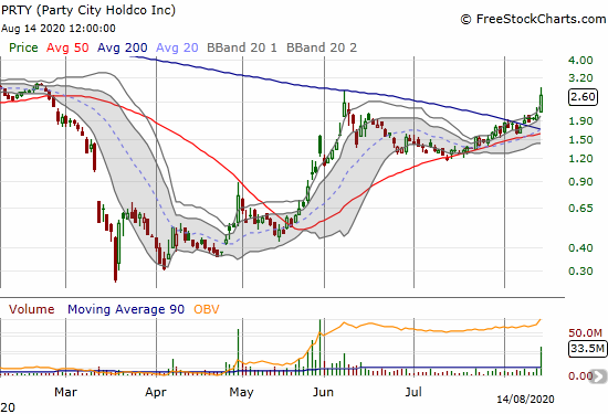Party City Holdco (PRTY) gained 28.1% and confirmed its 200DMA breakout.