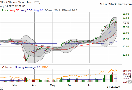 The iShares Silver Trust ETF (SLV) is trying to rebound from a 13.6% 1-day drawdown.