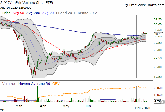 The VanEck Vectors Steel ETF (SLX) finally broke out above its 200DMA and is holding a 6-month high.
