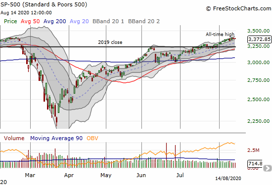The S&P 500 (SPY) closed with a gain for the week even after a 1-day pullback of 0.8%.