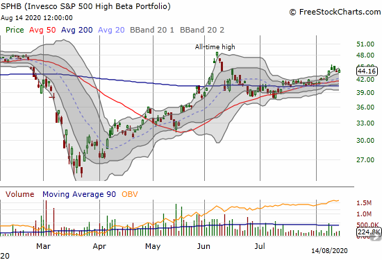Invesco S&P 500 High Beta Portfolio (SPHB) broke out from a 3-week consolidation but remains well off its June high.