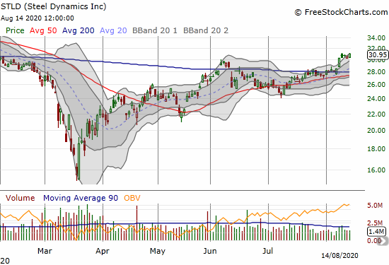 Steel Dynamics (STLD) closed at a 7-month high as part of a move confirming a 200DMA breakout.