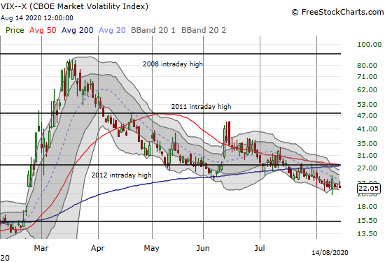 "The volatility index (VIX) has quieted down but is still struggling to break below the 20 ""elevated"" threshold."