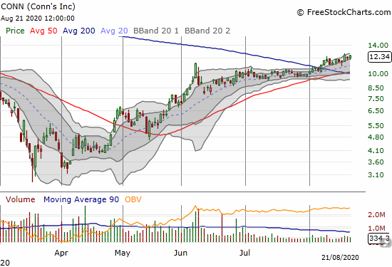 Conns (CONN) gained 2.9% as it continues to churn higher on a 200DMA breakout.