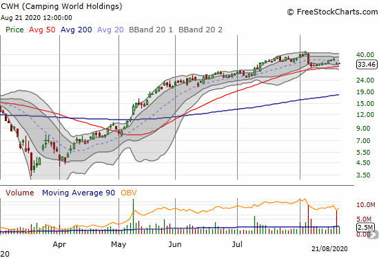 Camping World Holdings (CWH) is holding 50DMA support after a major post-earnings setback.