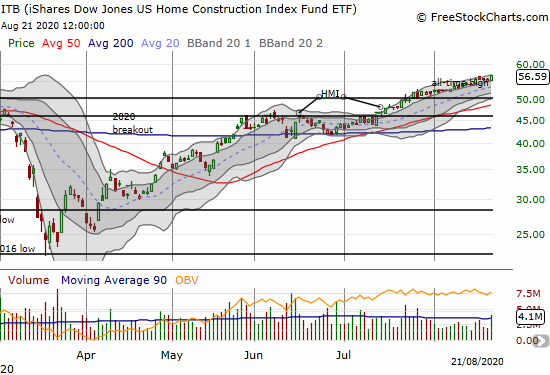 The iShares Dow Jones US Home Construction Index Fund (ITB) jumped 2.2% for a new all-time high.