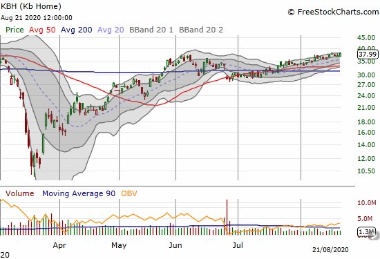 KB Home (KBH) gained 2.3% to close at a 6-month high.