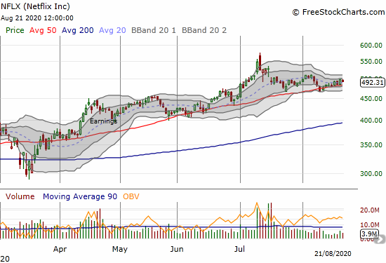 Netflix (NFLX) is trickling upward along its uptrending 50DMA.