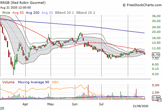 Red Robin Gourmet (RRGB) is sliding underneath its 50DMA since disappointing earnings.