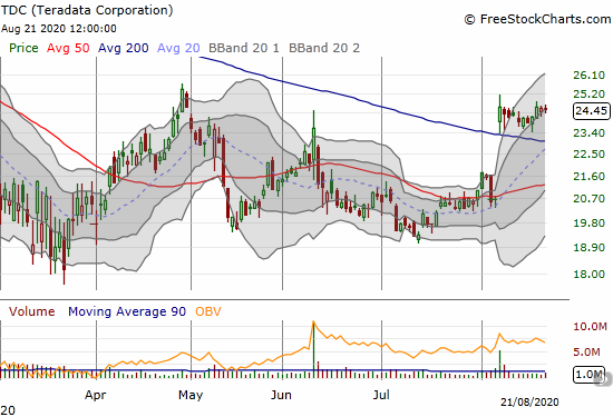 Teradata Corporation (TDC) is holding onto a 200DMA breakout.
