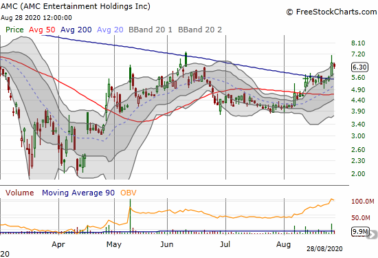 AMC Entertainment Holdings (AMC) lost 3.4% and failed to follow through on the previous day's big 200DMA breakout.