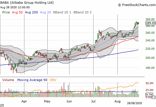 Alibaba Holdings (BABA) is on a strong post-earnings run-up.