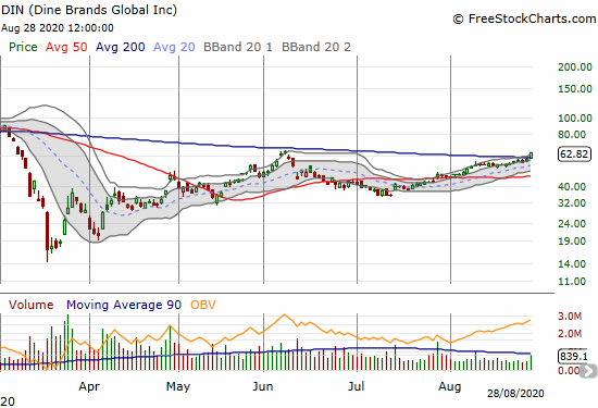Dine Brands Global (DIN) surged 9.2% on a 200DMA breakout that challenged the June high.