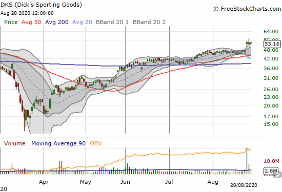 Dick's Sporting Goods (DKS) is in a holding pattern after a 15.7% post-earnings surge.