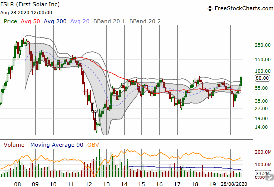 First Solar (FSLR) is on the edge of a breakout from a 9-year trading range.