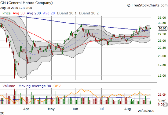 General Motors Company (GM) is consolidating after two 200DMA breakouts.