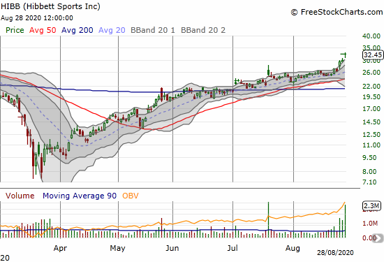 Hibbett Sports (HIBB) surged 7.8% post-earnings to a 3 1/2 year high.