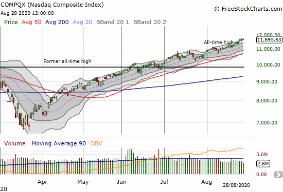The NASDAQ (COMPQX) eked out a 0.6% gain to a fresh all-time high.