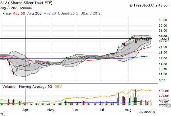 The iShares Silver Trust ETF (SLV) lost 1.8% in the middle of holding 20DMA support.