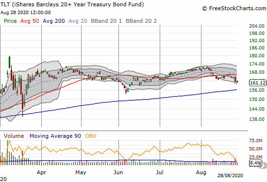 The iShares Barclays 20+ Year Treasury Bond Fund (TLT) is selling off in the month of August.