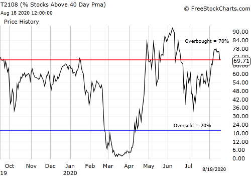 AT40 (T2108) slid back under the overbought threshold (70%)