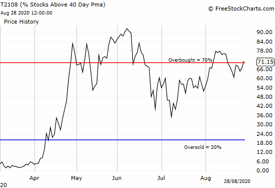 AT40 (T2108) is back to overbought (above 70%).
