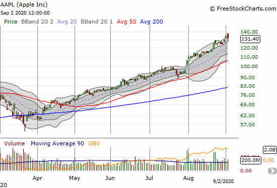 Apple (AAPL) lost 2.1% on a major reversal and bearish engulfing pattern.