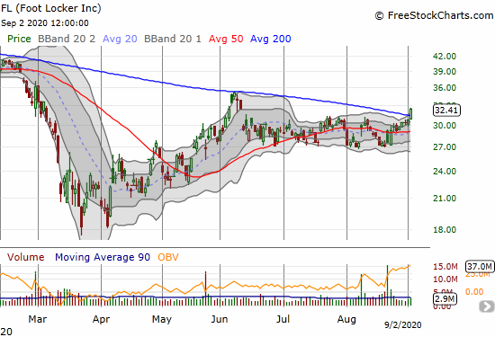 Footlocker (FL) gained 5.4% on a 200DMA breakout.