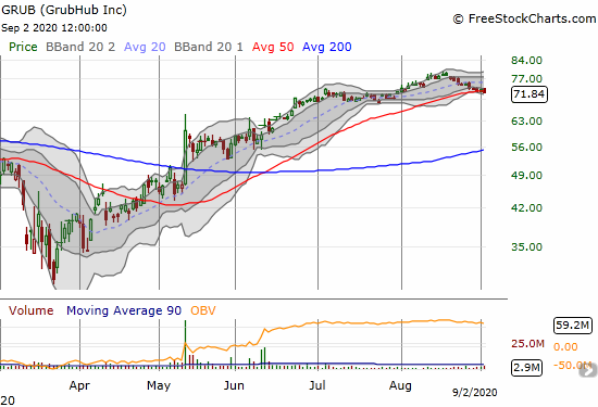 GrubHub (GRUB) lost 0.9% on a small slide below 50DMA support.