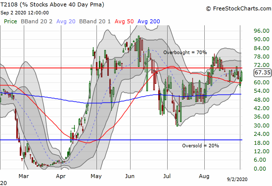 T2108 (AT40) closed just short of overbought at 67.4%.
