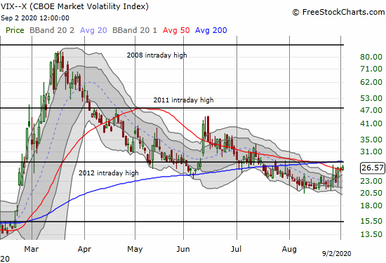 The volatility index (VIX) gained for the 4th day out of the last 6.