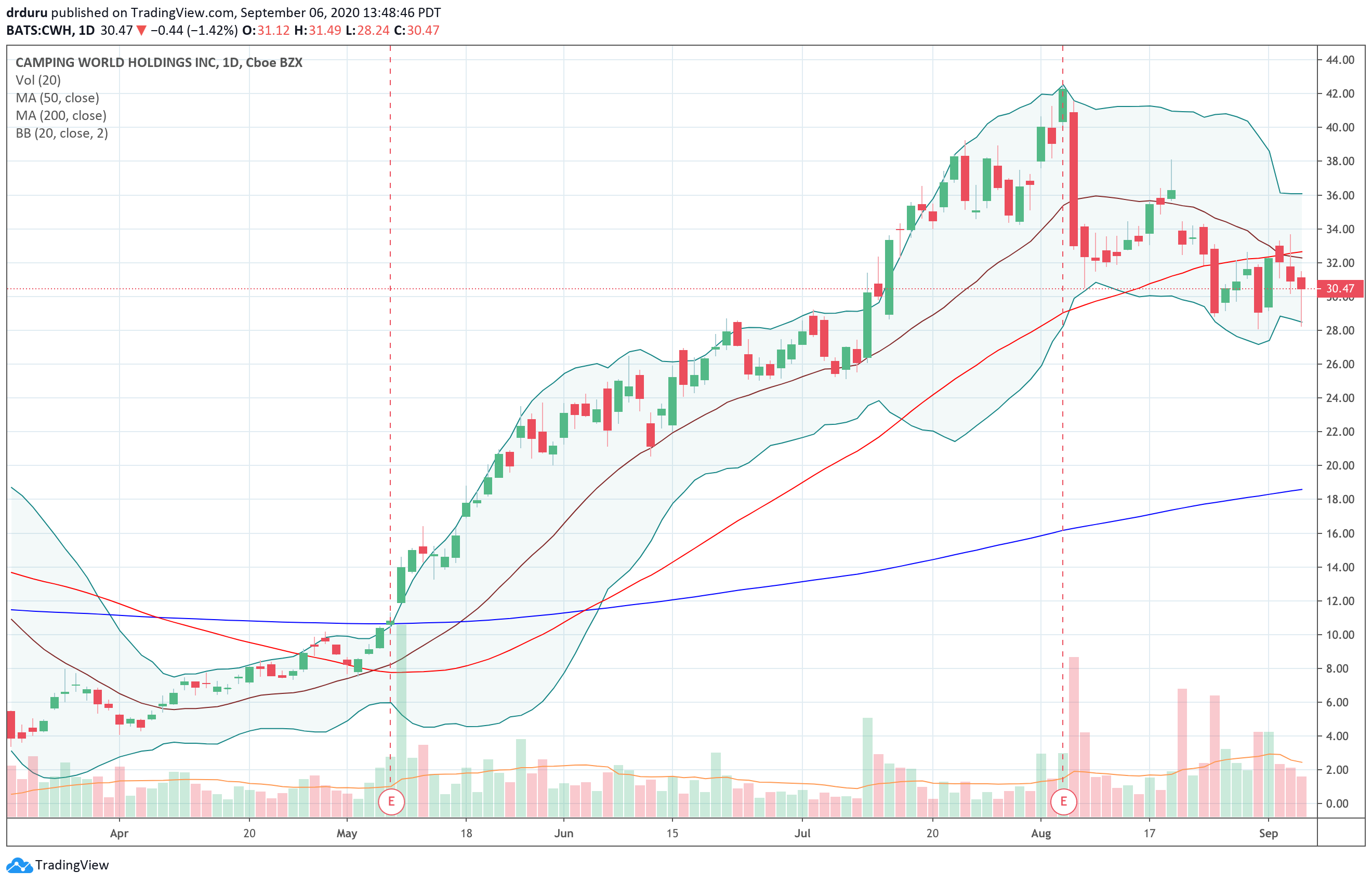 Camping World Holdings (CWH) is trying to stabilize under its 50DMA after a sharp post-earnings sell-off.