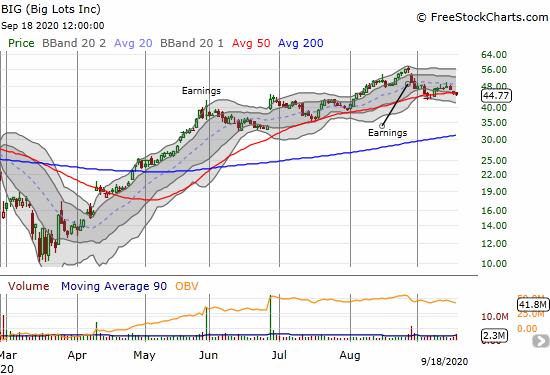 Big Lots Inc (BIG) lost 1.1% and closed below its 50DMA