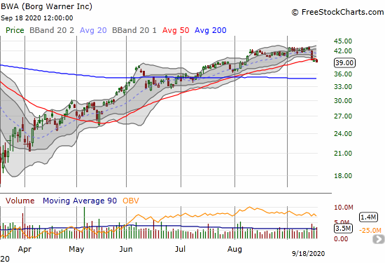 Borg Warner (BWA) lost 1.5% and confirmed a 50DMA breakdown.