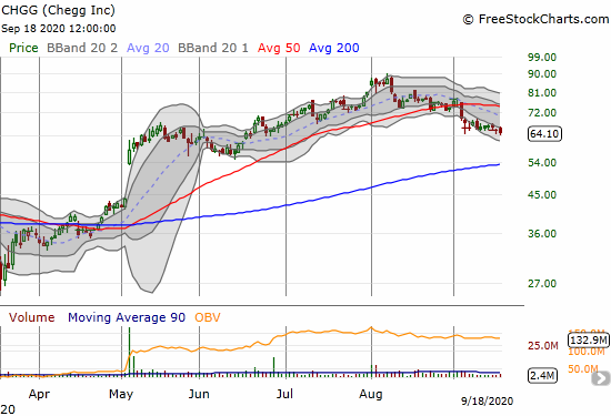 Chegg (CHGG) lost 1.8% and closed at a 3-month low.