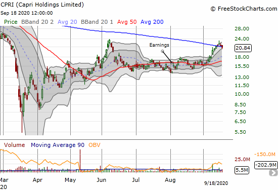 Capri Holdings Limited (CPRI) lost 3.7% and brought an end to a brief 200DMA breakout.
