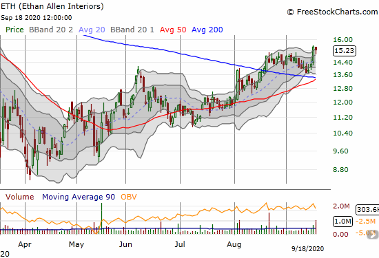 Ethan Allen Interiors (ETH) lost 1.5% but held on to its latest breakout.