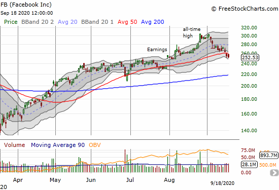 Facebook (FB) confirmed a 50DMA breakdown with a 0.9% loss.